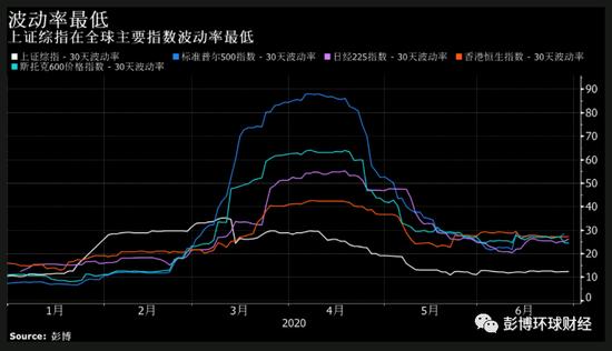 全球激荡下中国市场半年卷:债牛V型反转 人民币贬而不乱|最好用的外汇平台