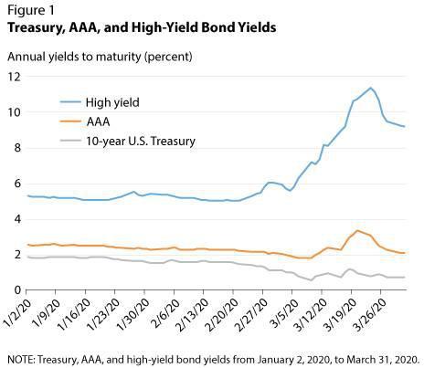 美联储建立二级市场信贷便利SMCCF有什么作用?,趋势指标