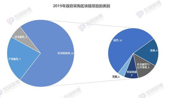 近两年45起区块链政府招标:小微企业竟是中标主力 区块链_LibraChina财经_LibraChina网