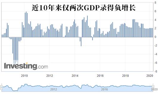 10年来罕见负增长?美国一季度GDP或正式宣告衰退降临|外汇开户送赠金
