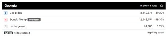 拜登反超!美媒更新佐治亚州计票数据 拜登所获选票暂时领先特朗普+炒外汇开户
