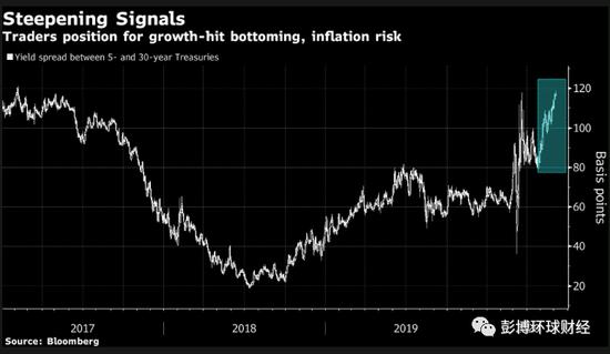 美债市场闪烁滞涨警报 美联储撒钱行动或带来后遗症,外汇介绍返佣