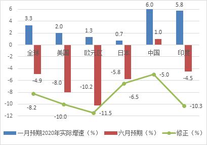 来源:IMF、凯丰投资