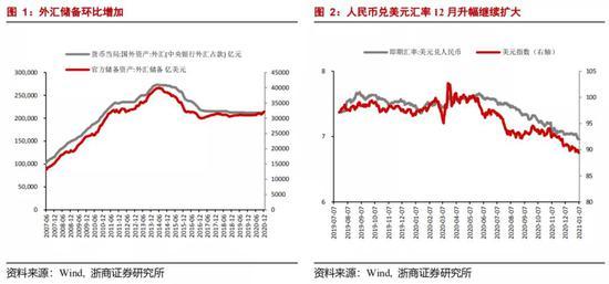 浙商宏观:人民币汇率2021年上半年或可触及6.3|外汇公司