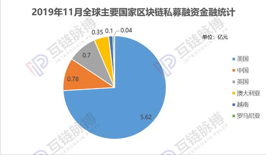 11月全球区块链私募融资一夜入冬 环比下滑66.4%|融资_LibraChina财经_LibraChina网
