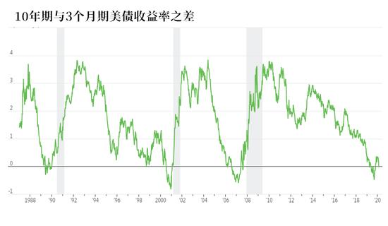 白担心!这一最受欢迎衰退预测指标越来越没用了?+美朝直接接触