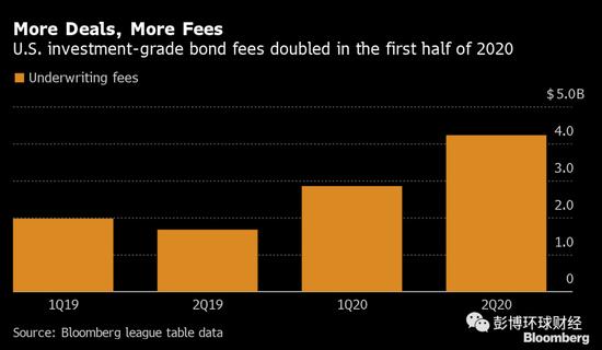 美联储支持公司债市场的行动成了华尔街银行的盛宴-ecn平台