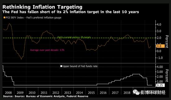 美联储研究称平均通胀目标可能是更有效的政策工具-农行外汇交易