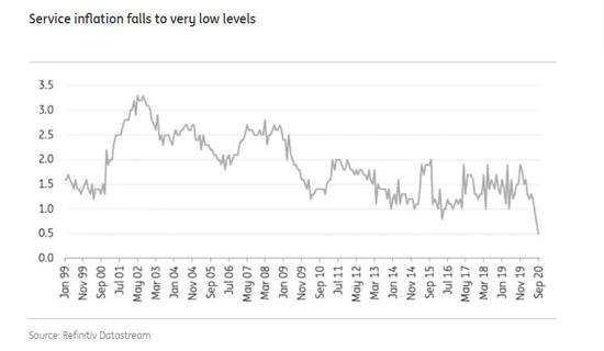 总体通货膨胀率下降到-0.3% 欧元区通缩压力加强,外汇交易吧