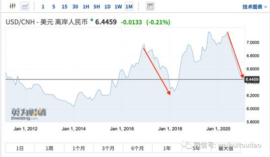 绝佳窗口期!中国或出重磅政策 现在就等美股崩盘了|Finotec