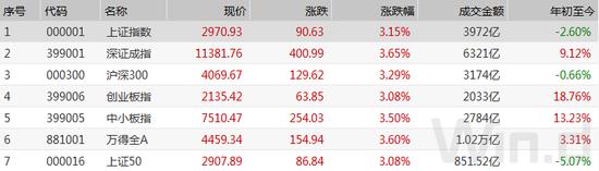 中国资产企稳了?A股创近1年最大涨幅 人民币6天涨1000点_深桑达a股