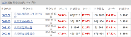 """两年期""""双料业绩冠军""""赵诣""""再度""""出场 不看新能车却调研周期股 基金经理就他一枚"""