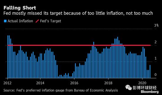 美联储对通胀和就业持更宽松立场 或导致未来数年持续低利率+1兆元