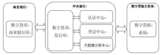 图片来源:笔者根据《中央银行数字货币原型系统实验研究》进行适当简化后自行绘制。
