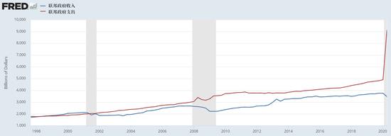 美国要走向恶性通货膨胀了吗?+外汇交易黄金
