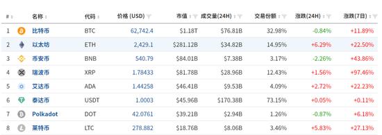 开场子的稳赚不赔!加密货币交易所龙头刚刚IPO 市值已达4000亿_新浪财经_新浪网