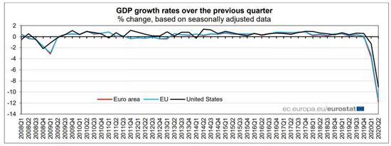 欧元区二季度GDP萎缩11.8% 就业人数骤降复苏前景堪忧+zulutrade