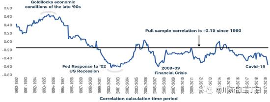 美债收益率节节走低 债券还能分散风险吗?_外汇交易保证金怎么挣钱