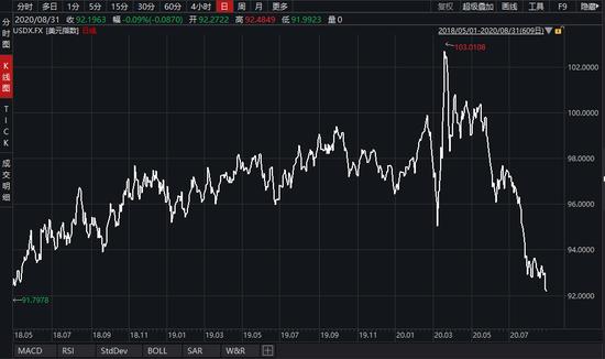 美元指数一度跌破92关口 空头称美元困境才刚刚开始+返佣啦外汇