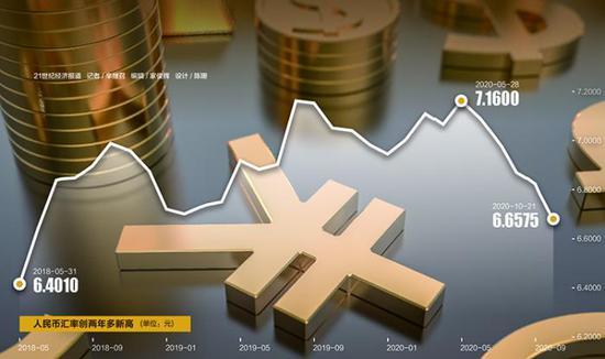 人民币汇率创两年多来新高 或助力人民币国际化提速,徐翔