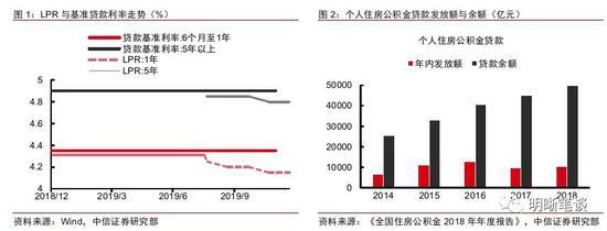 中信明明:LPR改革更进一步 四大问题值得关注!,金道环球投资怎么样