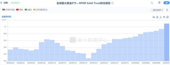黄金投资需求再现类似2008年的飙升 支撑金价大涨,下载mt4平台