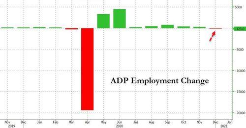 小非农令人大跌眼镜!美国12月ADP减少12.3万人 发生了什么?+福汇外汇