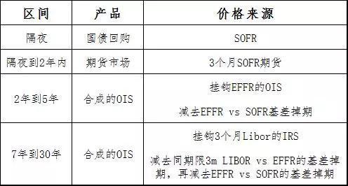 专家解读:SOFR无风险利率曲线的构建及国内市场借鉴|期货止损技巧