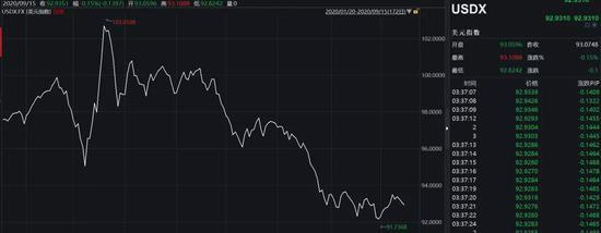 3个月暴涨3500点!人民币仍在狂飙 美元弱周期局面已定,外汇账户开户