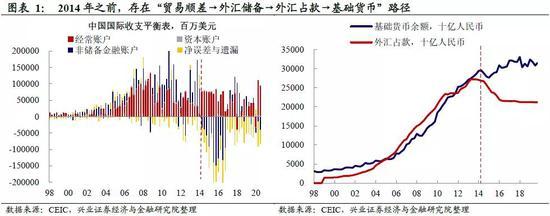 """兴证宏观:人民币升值会改变""""宽货币""""格局吗?,CMC Markets"""