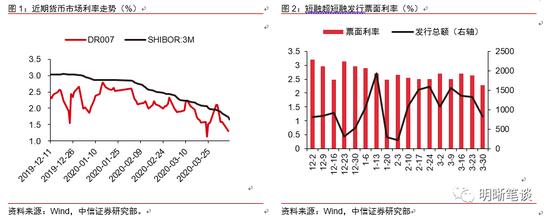 中信证券固收:存款基准利率的调整可能在近期到来,usg外汇