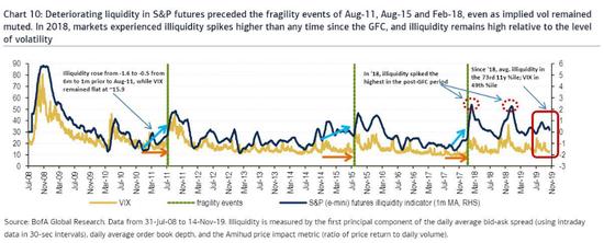 美银美林:流动性问题最大的不是回购市场 是美股-福瑞斯外汇交易平台