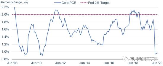 美联储变更通胀目标对投资者来说意味着什么?_财经播报