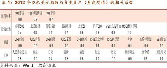 招商宏观:新冠、美元和大类资产走势-Xtrade