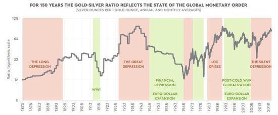 金银比大幅飙升引起担忧:美国或已陷入通缩漩涡?,劳合社