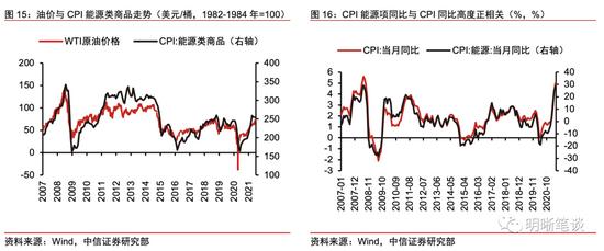 中信明明:通胀飙升 美债利率还能维持低位吗?