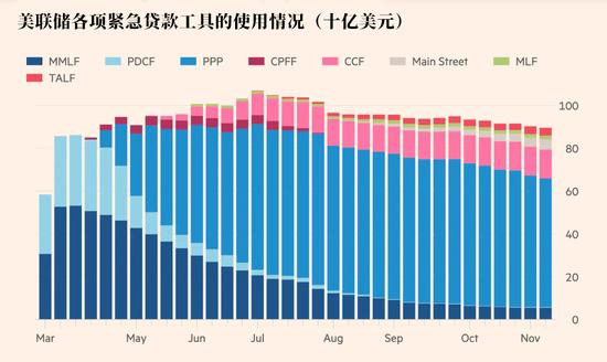 """美联储救市工具""""损失""""过半 会影响到其""""印钞机""""吗?-CJC Markets"""