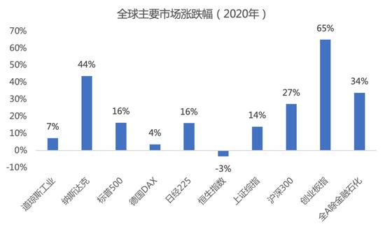 和谐汇一:2021年投资需要在盈利修复和货币收敛中寻求平衡