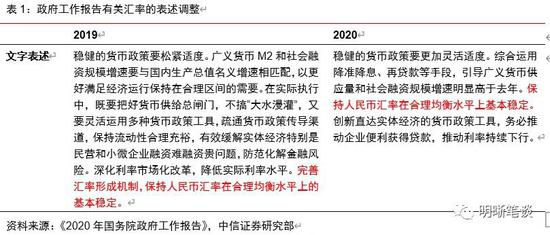 中信明明:从《政府工作报告》看汇率的重要性_mt5双线macd