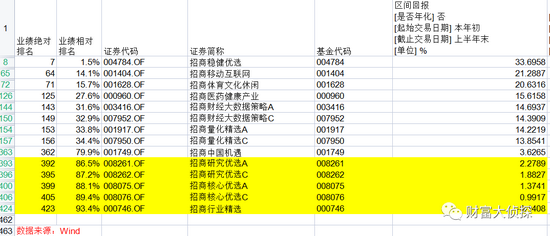 上半年基金业绩回顾:招商基金贾成东调仓失误排名倒数 付斌踩雷养猪股基民大量赎回