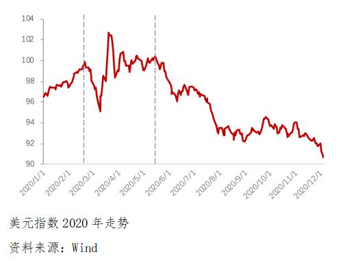 2020年市场盘点:步入下行通道中的美元指数-中国外汇