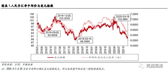 管涛:如果美指跌到80 人民币兑美元能升破6吗?,韬客外汇论坛