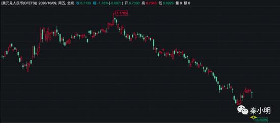 央行出手!人民币不能再涨了?为何外汇风险准备金率调降至0-acy外汇
