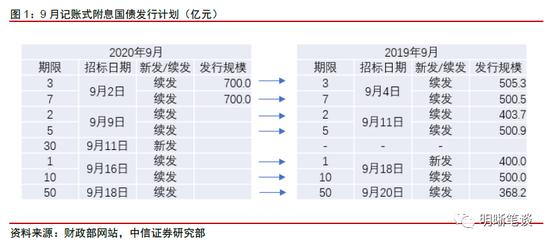 中信明明:市场担忧增加 9月资金面压力大吗?,友邦外汇