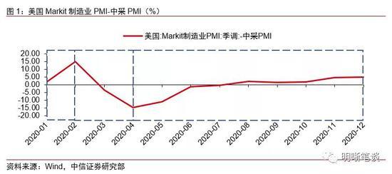 人民币汇率的关键线索:中美PMI之差,怎么拿外汇返佣