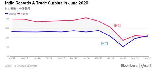 印度6月份出现了10多年来的首次贸易顺差-市净率是什么意思
