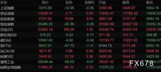 美元回落至93黄金收复日内跌幅 油价创3月初以来最高收盘价_外汇杠杆平台