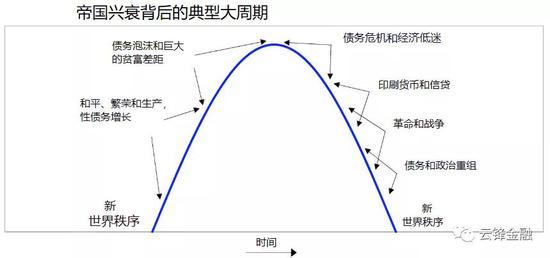 桥水基金最新文章:从美元周期看大国经济战,乐天证券香港