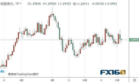 (英镑/美元日线图 来源:FX168)