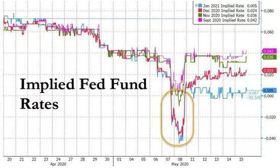 如果美联储实施负利率 将会发生什么?+香港外汇交易